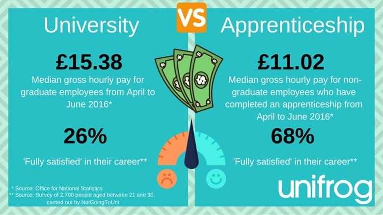 University vs. apprenticeship